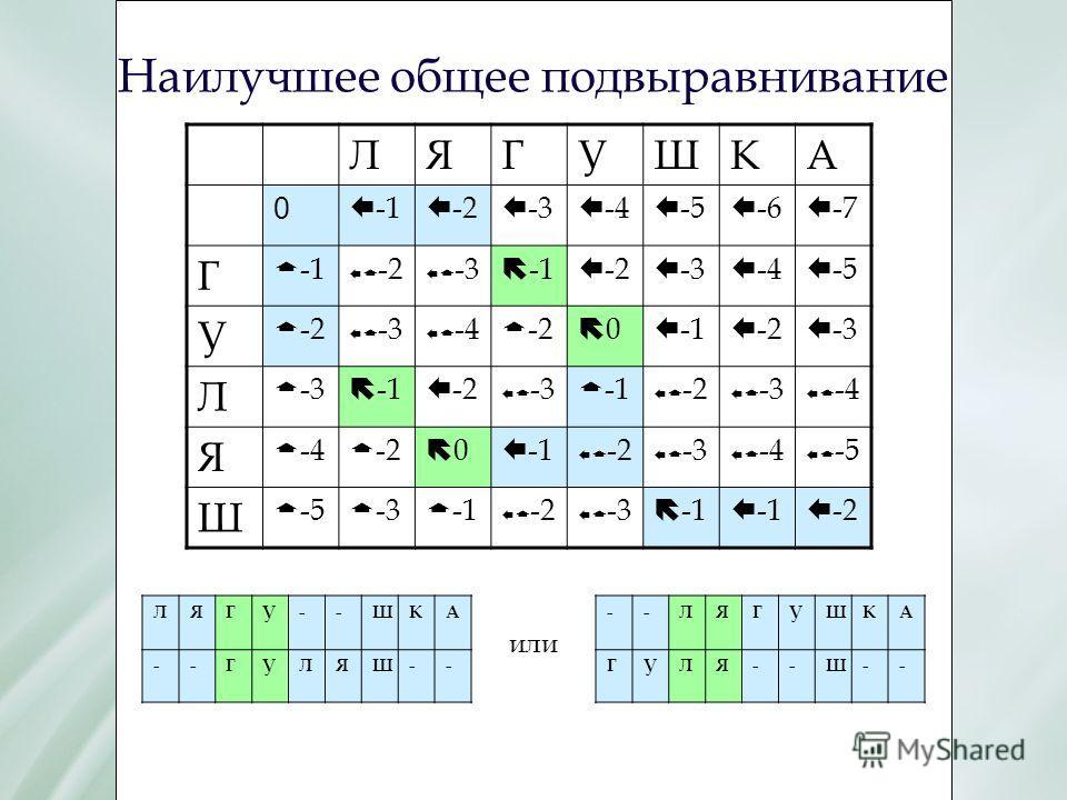 Наилучшее общее подвыравнивание ЛЯГУШКА 0 Е -1 Е -2 Е -3 Е -4 Е -5 Е -6 Е -7 Г Г -1 Е Г -2 Е Г -3 Е -2 Е -3 Е -4 Е -5 У Г -2 Е Г -3 Е Г -4 Г -2 0 Е -1 Е -2 Е -3 Л Г -3 Е -2 Е Г -3 Г -1 Е Г -2 Е Г -3 Е Г -4 Я Г -4 Г -2 0 Е -1 Е Г -2 Е Г -3 Е Г -4 Е Г