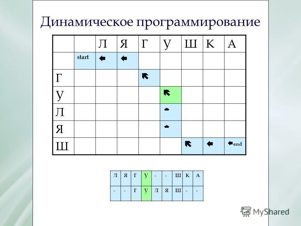 Динамическое программирование ЛЯГУШКА start ЕЕ Г У Л Г Я Г Ш Е Е end ЛЯГУ--ШКА --ГУЛЯШ--