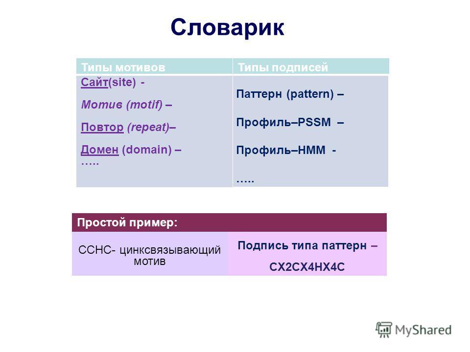 Словарик Типы мотивовТипы подписей Сайт(site) - Мотив (motif) – Повтор (repeat)– Домен (domain) – ….. Паттерн (pattern) – Профиль–PSSM – Профиль–HМM - ….. CCHC- цинксвязывающий мотив Подпись типа паттерн – CX2CX4HX4C Простой пример: