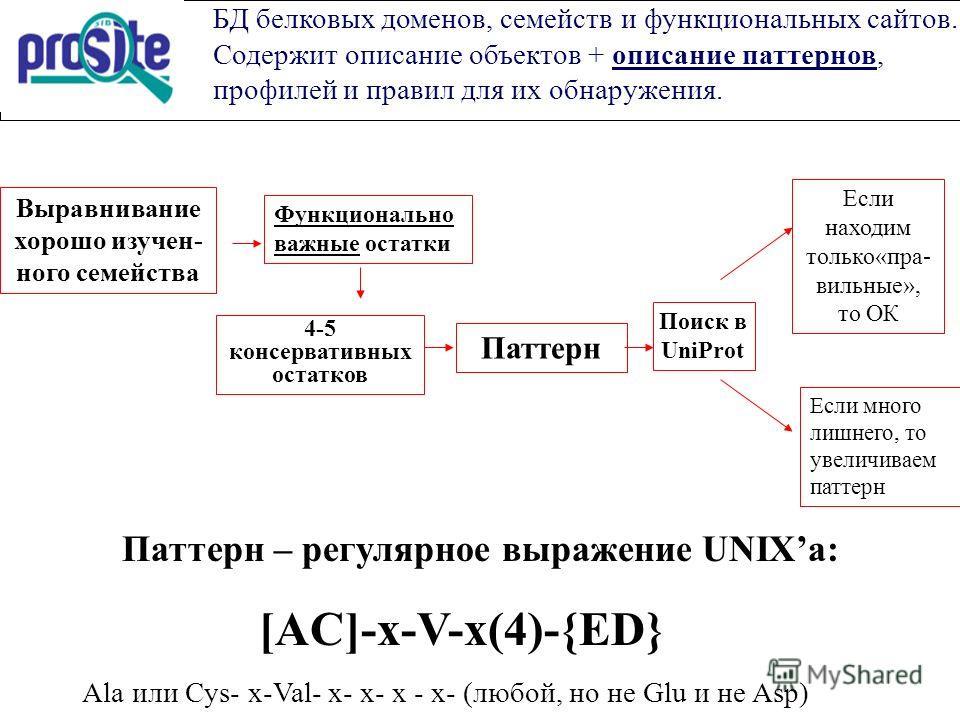 БД белковых доменов, семейств и функциональных сайтов. Содержит описание объектов + описание паттернов, профилей и правил для их обнаружения. Паттерн – регулярное выражение UNIXa: [AC]-x-V-x(4)-{ED} Ala или Cys- х-Val- х- х- х - х- (любой, но не Glu