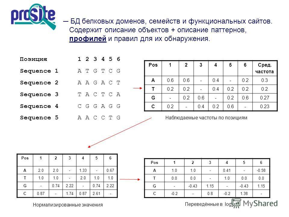 БД белковых доменов, семейств и функциональных сайтов. Содержит описание объектов + описание паттернов, профилей и правил для их обнаружения. Позиция 1 2 3 4 5 6 Sequence 1A T G T C G Sequence 2A A G A C T Sequence 3T A C T C A Sequence 4C G G A G G
