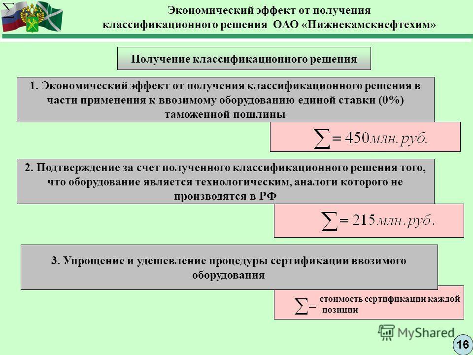 16 Экономический эффект от получения классификационного решения ОАО «Нижнекамскнефтехим» Получение классификационного решения 1. Экономический эффект от получения классификационного решения в части применения к ввозимому оборудованию единой ставки (0