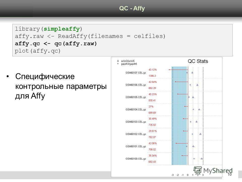 Confidential © GeneGo Inc.10 Специфические контрольные параметры для Affy QC - Affy library(simpleaffy) affy.raw
