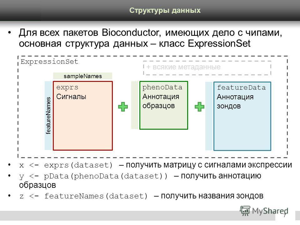 Confidential © GeneGo Inc.7 Для всех пакетов Bioconductor, имеющих дело с чипами, основная структура данных – класс ExpressionSet x
