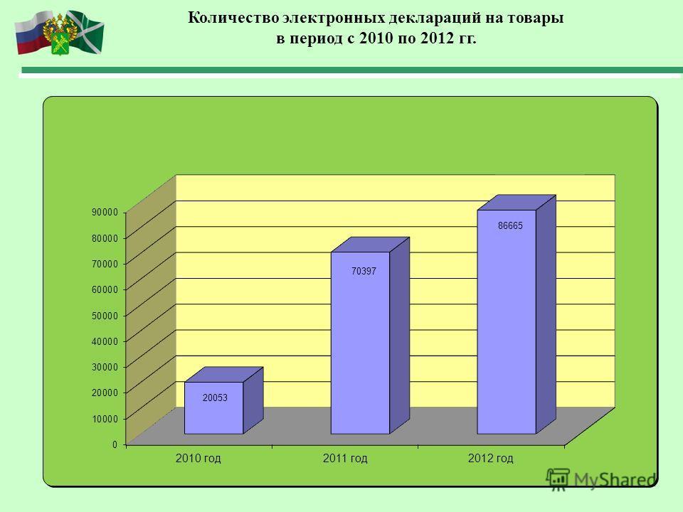 Количество электронных деклараций на товары в период с 2010 по 2012 гг.