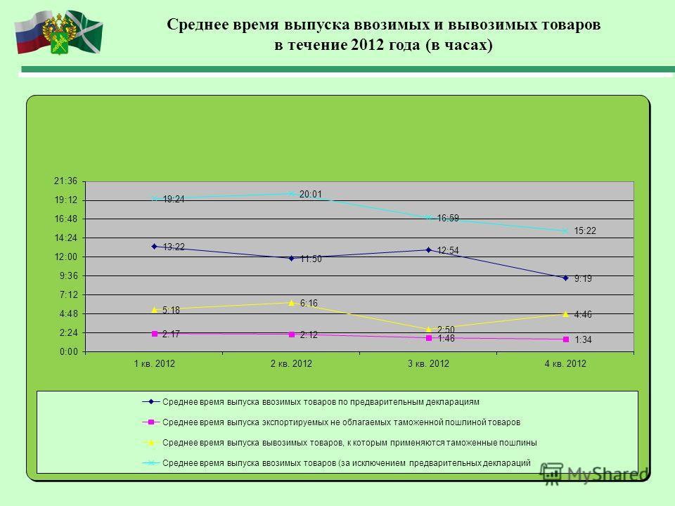 Среднее время выпуска ввозимых и вывозимых товаров в течение 2012 года (в часах)