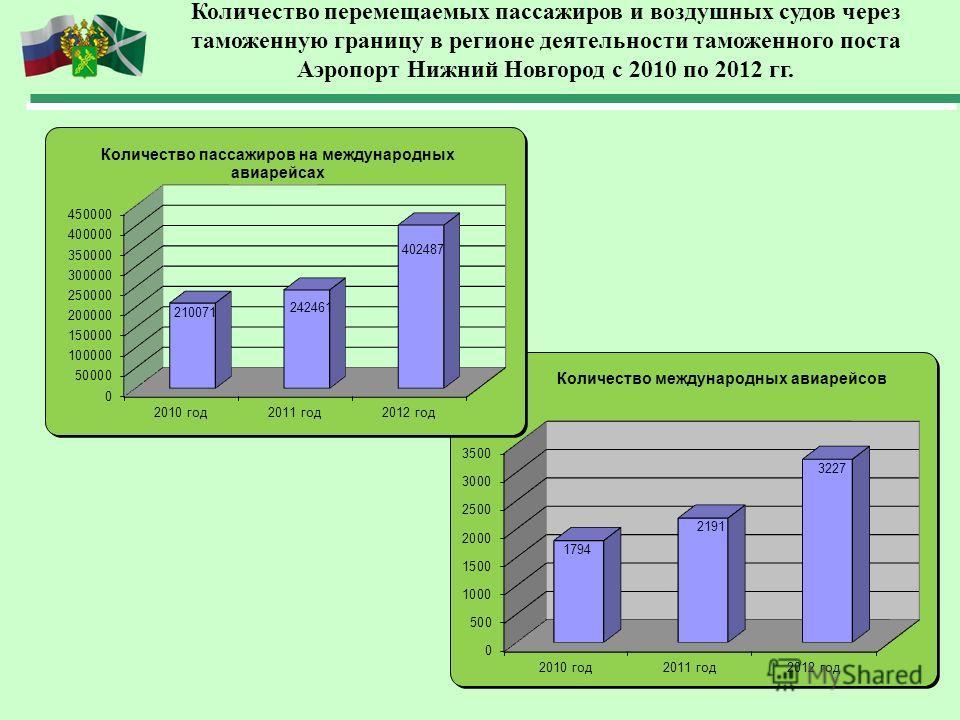 Количество перемещаемых пассажиров и воздушных судов через таможенную границу в регионе деятельности таможенного поста Аэропорт Нижний Новгород с 2010 по 2012 гг.