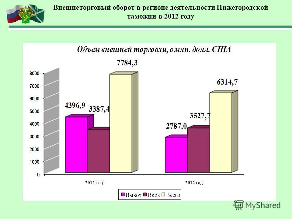 Внешнеторговый оборот в регионе деятельности Нижегородской таможни в 2012 году