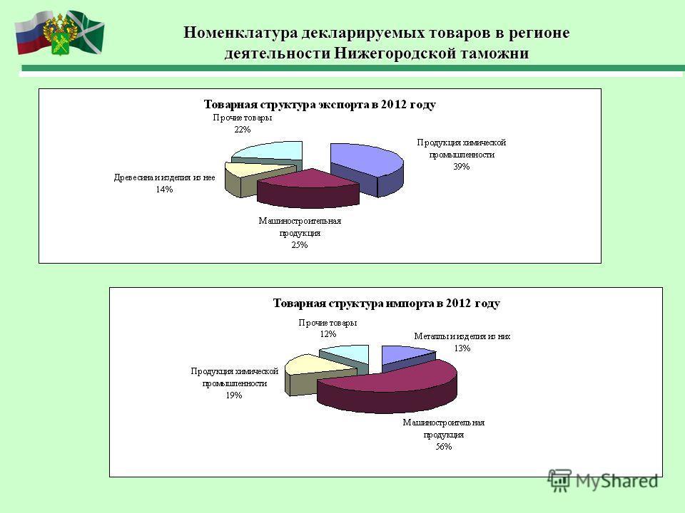Номенклатура декларируемых товаров в регионе деятельности Нижегородской таможни