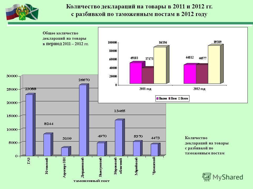 Количество деклараций на товары в 2011 и 2012 гг. с разбивкой по таможенным постам в 2012 году Количество деклараций на товары с разбивкой по таможенным постам Общее количество деклараций на товары в период 2011 – 2012 гг.