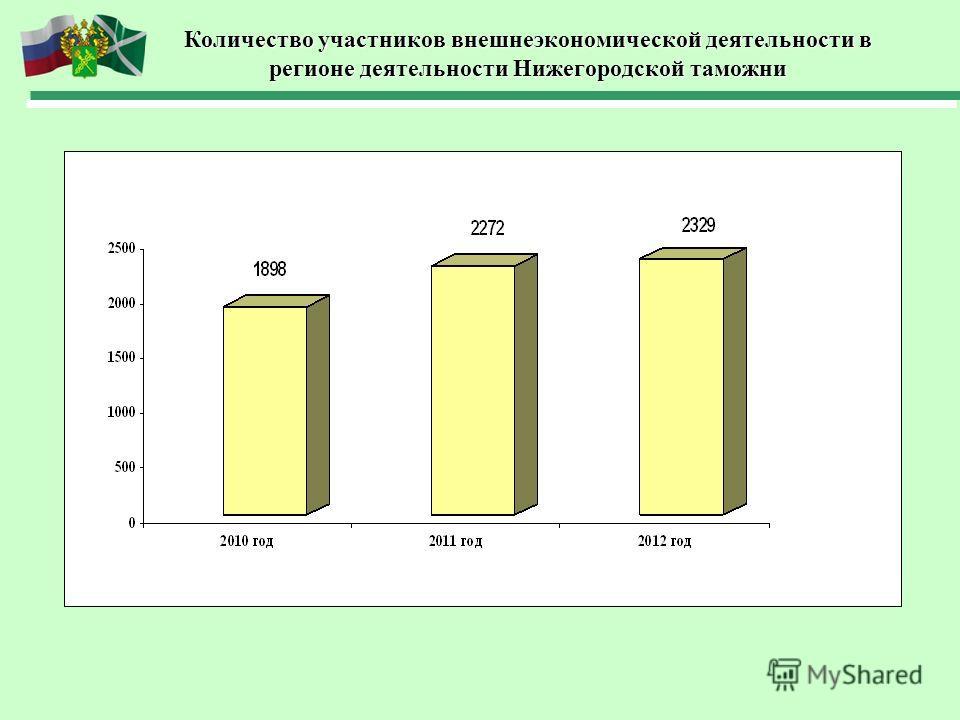 Количество участников внешнеэкономической деятельности в регионе деятельности Нижегородской таможни