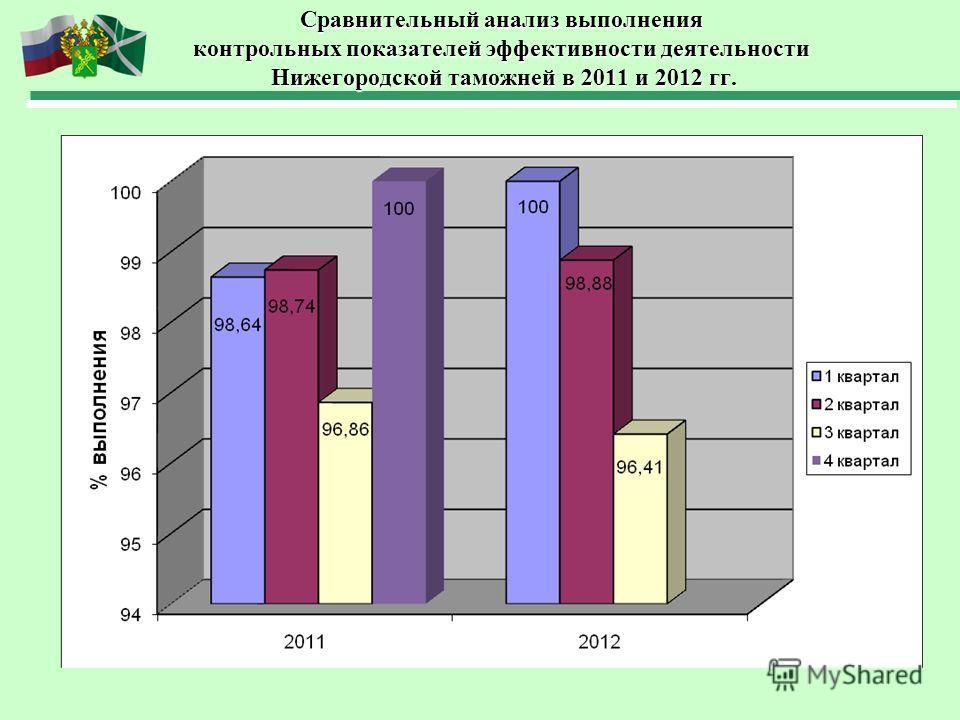 Сравнительный анализ выполнения контрольных показателей эффективности деятельности Нижегородской таможней в 2011 и 2012 гг.