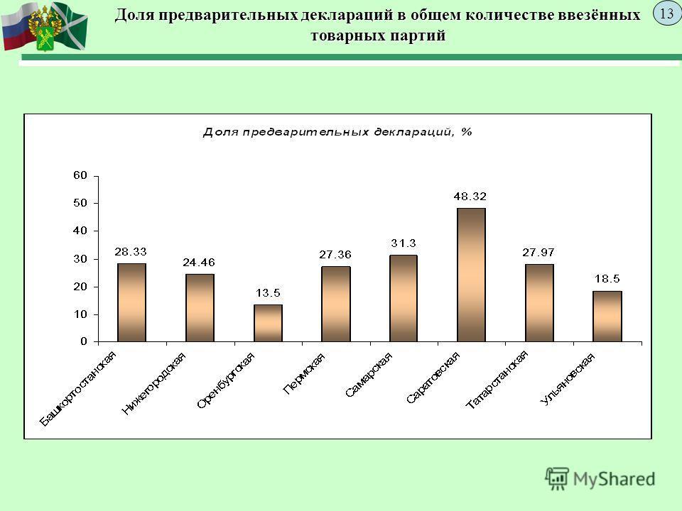 Доля предварительных деклараций в общем количестве ввезённых товарных партий 13