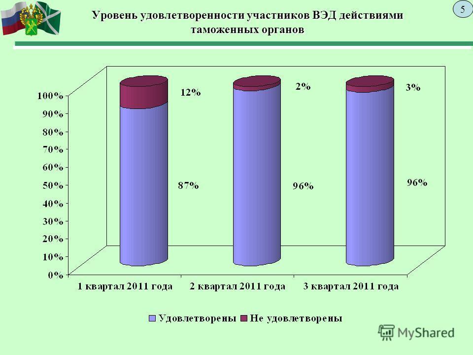 Уровень удовлетворенности участников ВЭД действиями таможенных органов 5