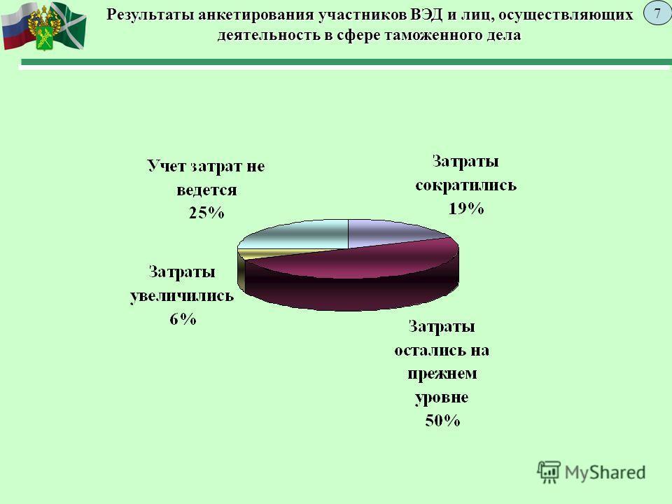 Результаты анкетирования участников ВЭД и лиц, осуществляющих деятельность в сфере таможенного дела 7