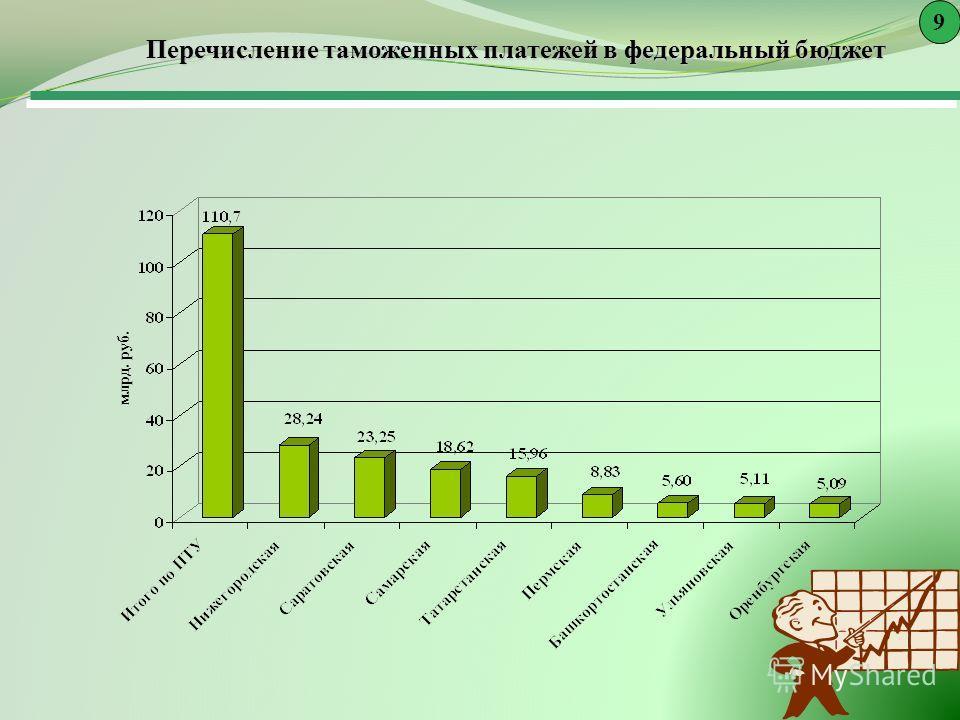 Перечисление таможенных платежей в федеральный бюджет 9 млрд. руб.