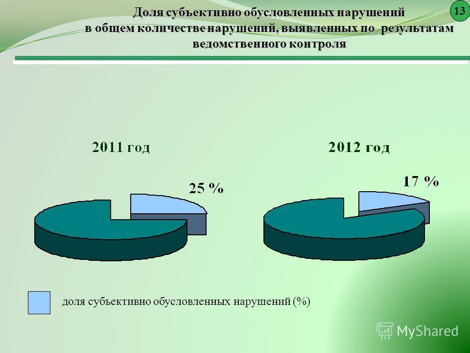 Доля субъективно обусловленных нарушений в общем количестве нарушений, выявленных по результатам ведомственного контроля доля субъективно обусловленных нарушений (%) 13