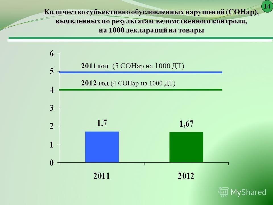 Количество субъективно обусловленных нарушений (СОНар), выявленных по результатам ведомственного контроля, на 1000 деклараций на товары 2011 год (5 СОНар на 1000 ДТ) 2012 год (4 СОНар на 1000 ДТ) 14
