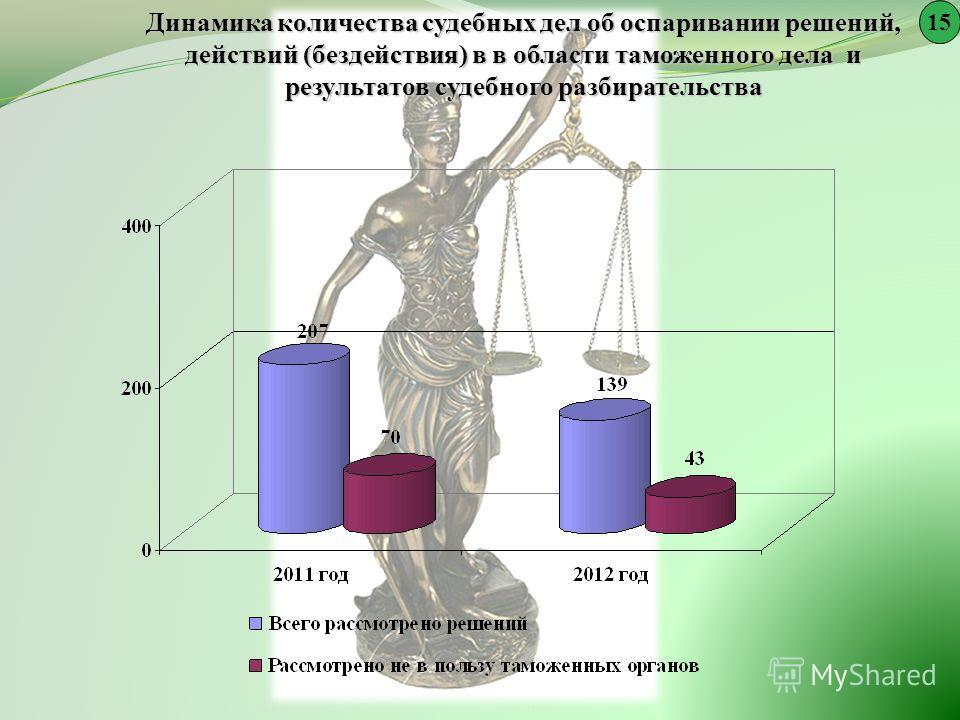Динамика количества судебных дел об оспаривании решений, действий (бездействия) в в области таможенного дела и результатов судебного разбирательства 15
