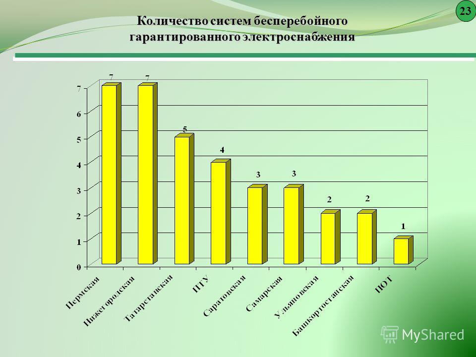 Количество систем бесперебойного гарантированного электроснабжения 23