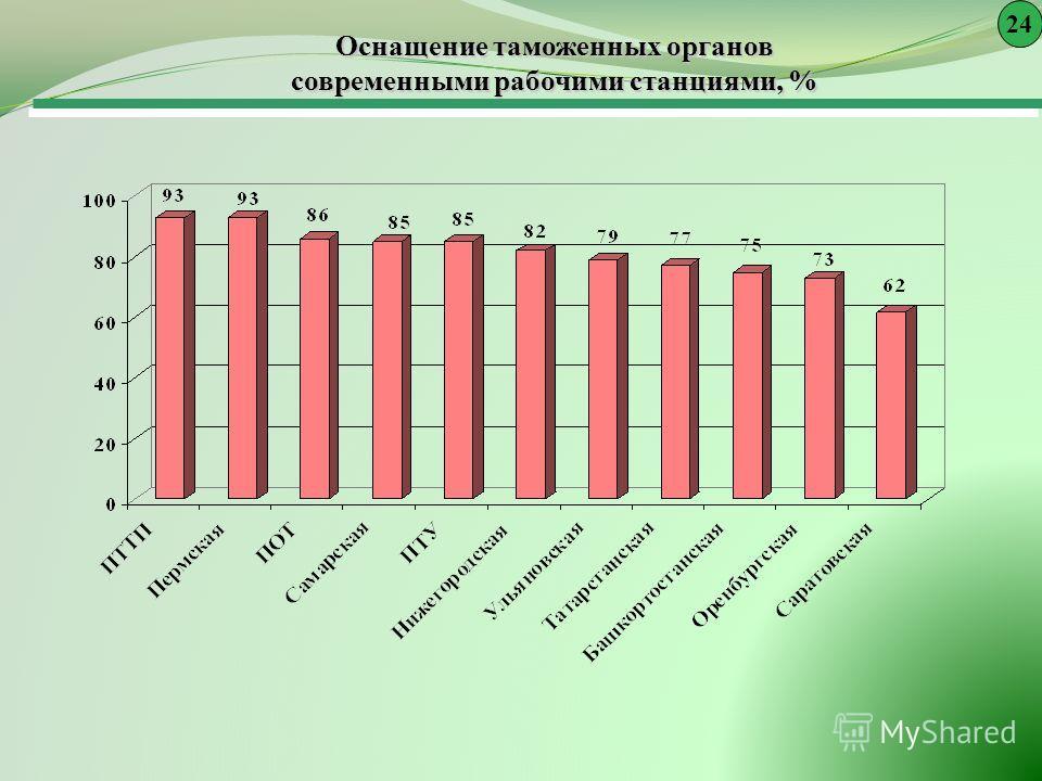 Оснащение таможенных органов современными рабочими станциями, % 24