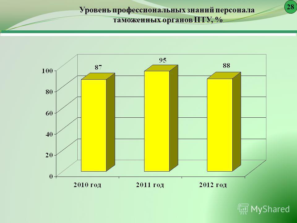 Уровень профессиональных знаний персонала таможенных органов ПТУ, % 28