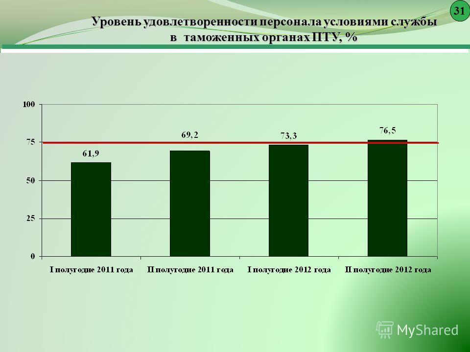 Уровень удовлетворенности персонала условиями службы в таможенных органах ПТУ, % 3131