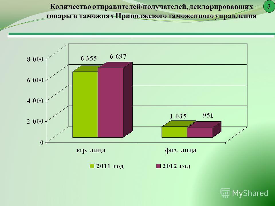 Количество отправителей/получателей, декларировавших товары в таможнях Приволжского таможенного управления 3