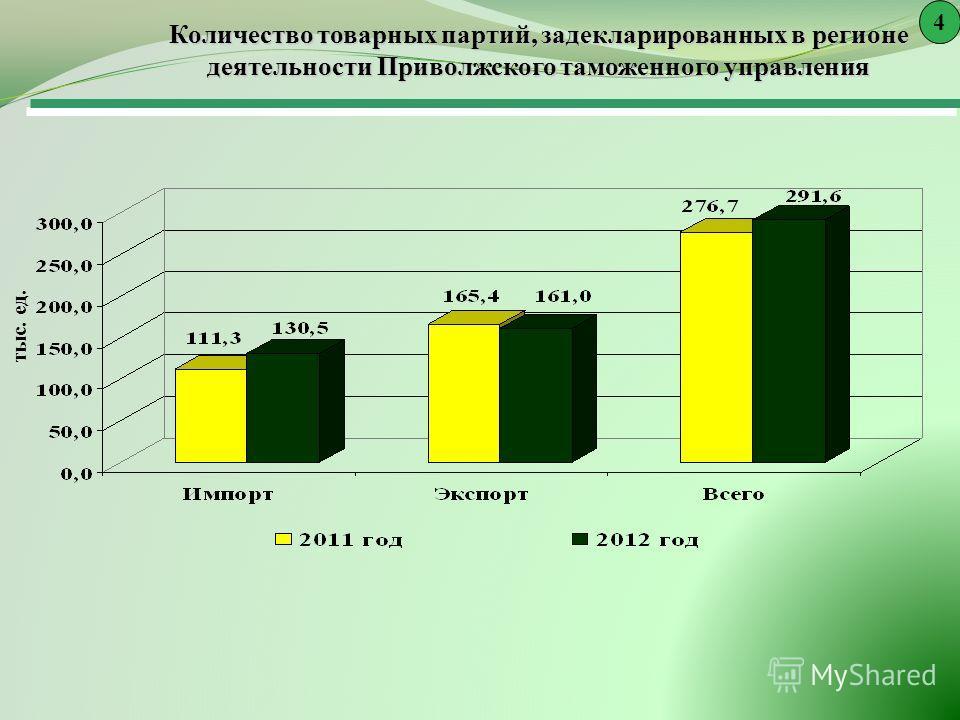 Количество товарных партий, задекларированных в регионе деятельности Приволжского таможенного управления 4 тыс. ед.