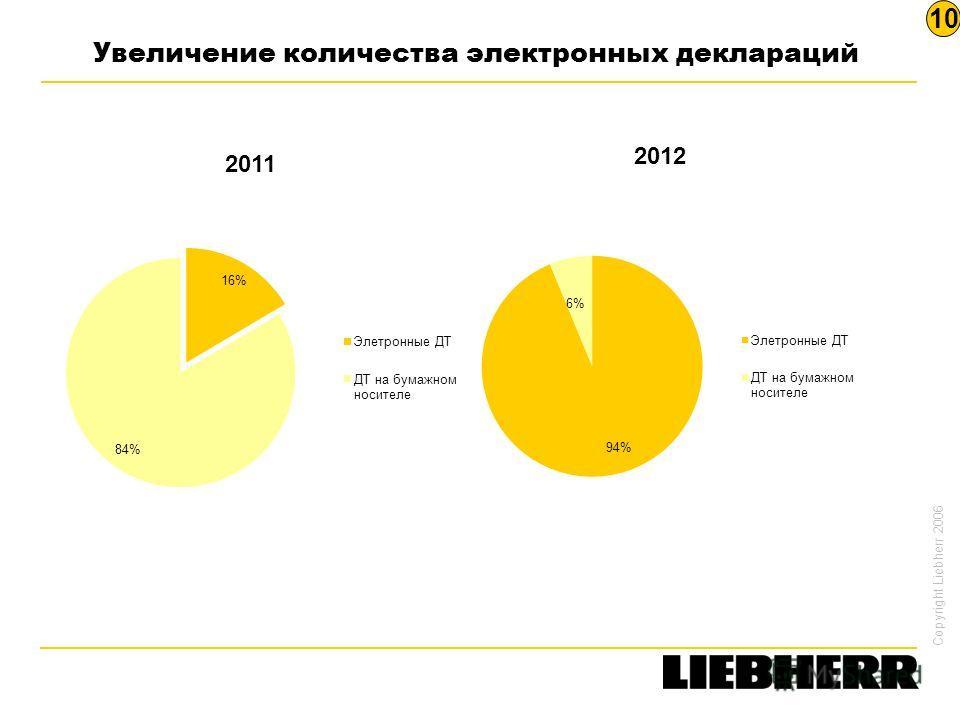 Copyright Liebherr 2006 Увеличение количества электронных деклараций 10