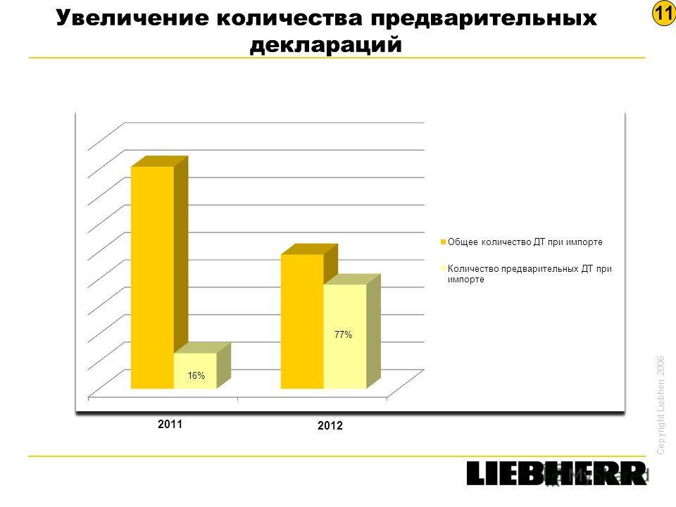 Copyright Liebherr 2006 Увеличение количества предварительных деклараций 2011 2012 11