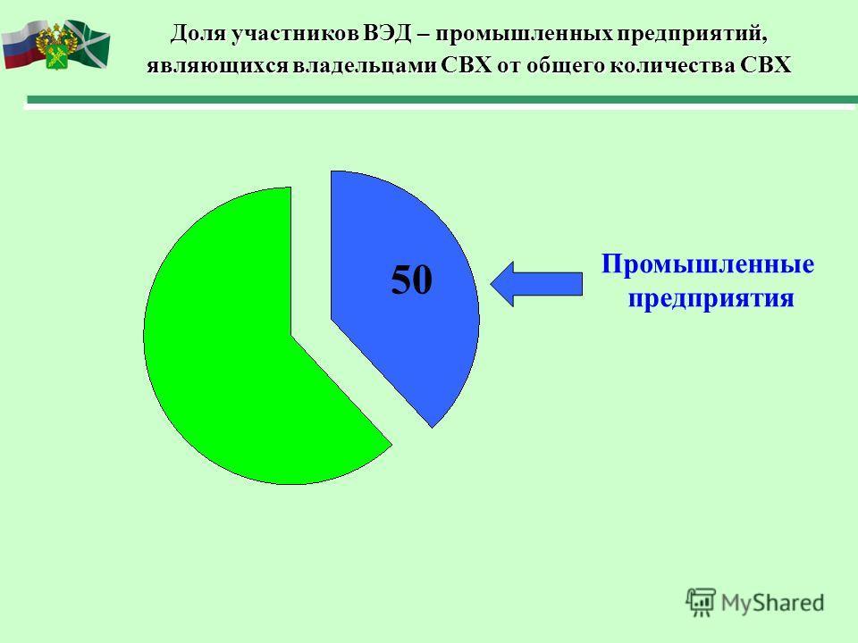 Доля участников ВЭД – промышленных предприятий, являющихся владельцами СВХ от общего количества СВХ Промышленные предприятия 50