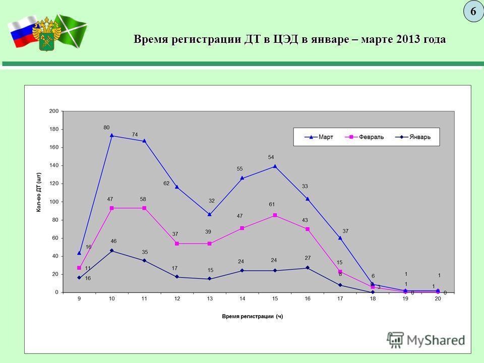 Время регистрации ДТ в ЦЭД в январе – марте 2013 года Время регистрации ДТ в ЦЭД в январе – марте 2013 года 6