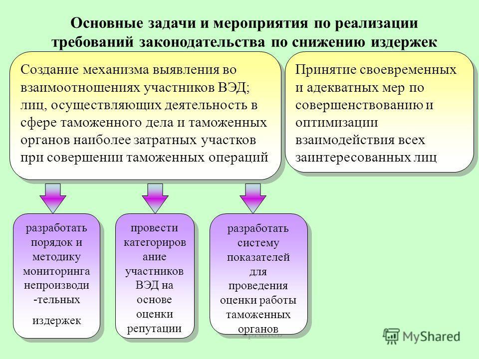 Основные задачи и мероприятия по реализации требований законодательства по снижению издержек разработать порядок и методику мониторинга непроизводи -тельных издержек Создание механизма выявления во взаимоотношениях участников ВЭД; лиц, осуществляющих