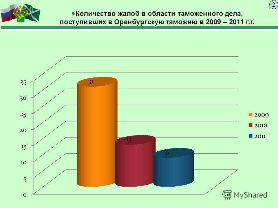 Количество жалоб в области таможенного дела, поступивших в Оренбургскую таможню в 2009 – 2011 г.г. 2