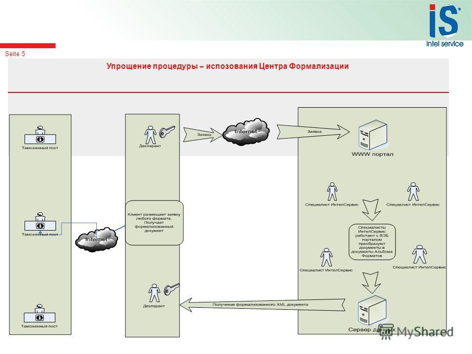 Seite 5 Упрощение процедуры – испозования Центра Формализации