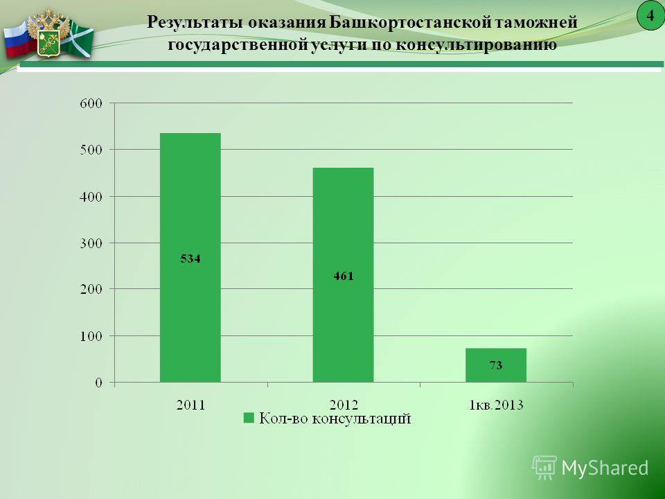 Результаты оказания Башкортостанской таможней государственной услуги по консультированию 4