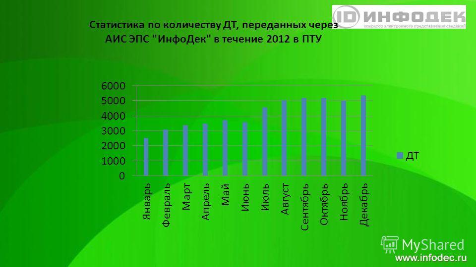 www.infodec.ru Статистика по количеству ДТ, переданных через АИС ЭПС ИнфоДек в течение 2012 в ПТУ