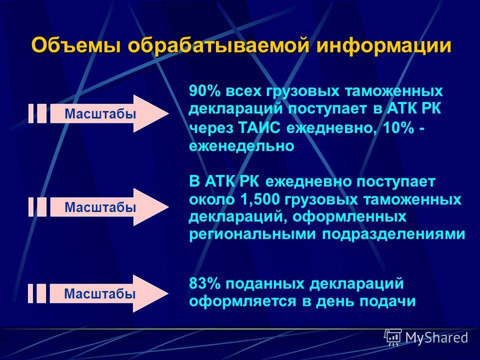 Объемы обрабатываемой информации Масштабы 90% всех грузовых таможенных деклараций поступает в АТК РК через ТАИС ежедневно, 10% - еженедельно Масштабы В АТК РК ежедневно поступает около 1,500 грузовых таможенных деклараций, оформленных региональными п