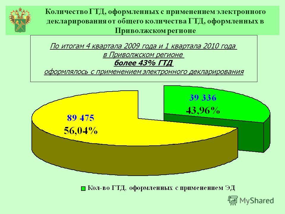 Количество ГТД, оформленных с применением электронного декларирования от общего количества ГТД, оформленных в Приволжском регионе По итогам 4 квартала 2009 года и 1 квартала 2010 года в Приволжском регионе более 43% ГТД оформлялось с применением элек