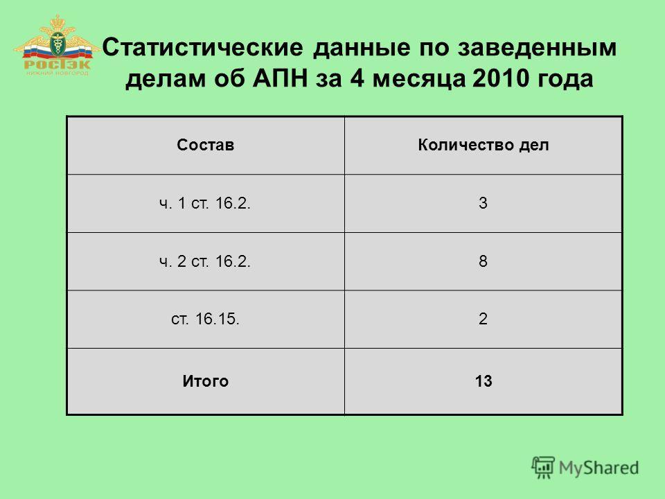 Статистические данные по заведенным делам об АПН за 4 месяца 2010 года СоставКоличество дел ч. 1 ст. 16.2.3 ч. 2 ст. 16.2.8 ст. 16.15.2 Итого13