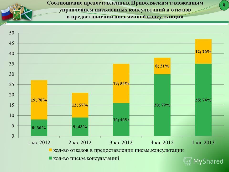 Соотношение предоставленных Приволжским таможенным управлением письменных консультаций и отказов в предоставлении письменной консультации 9