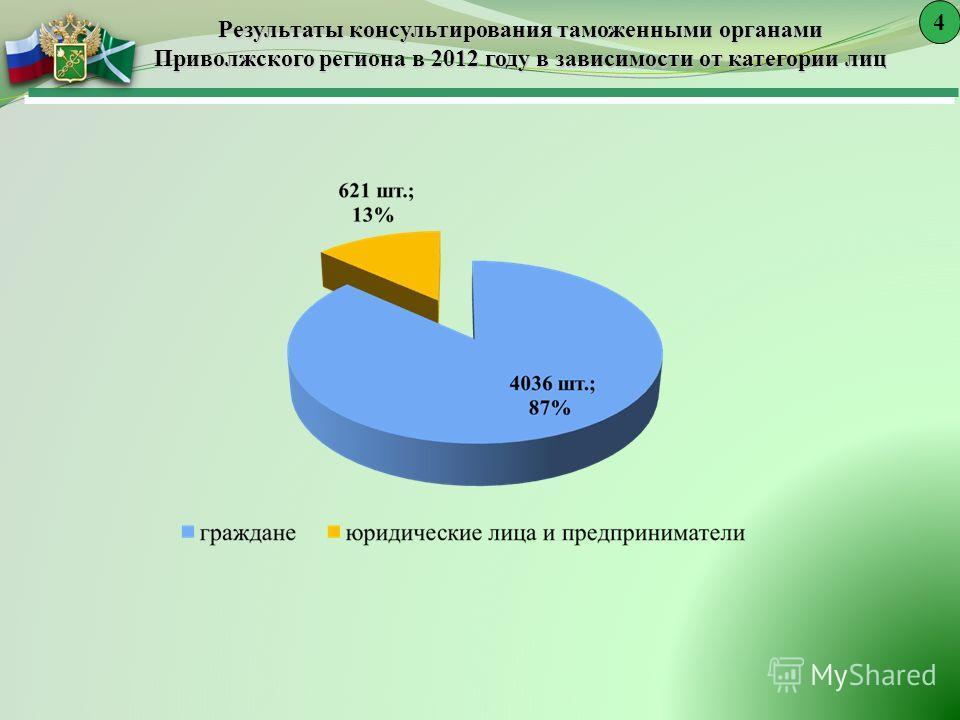 Результаты консультирования таможенными органами Приволжского региона в 2012 году в зависимости от категории лиц 4