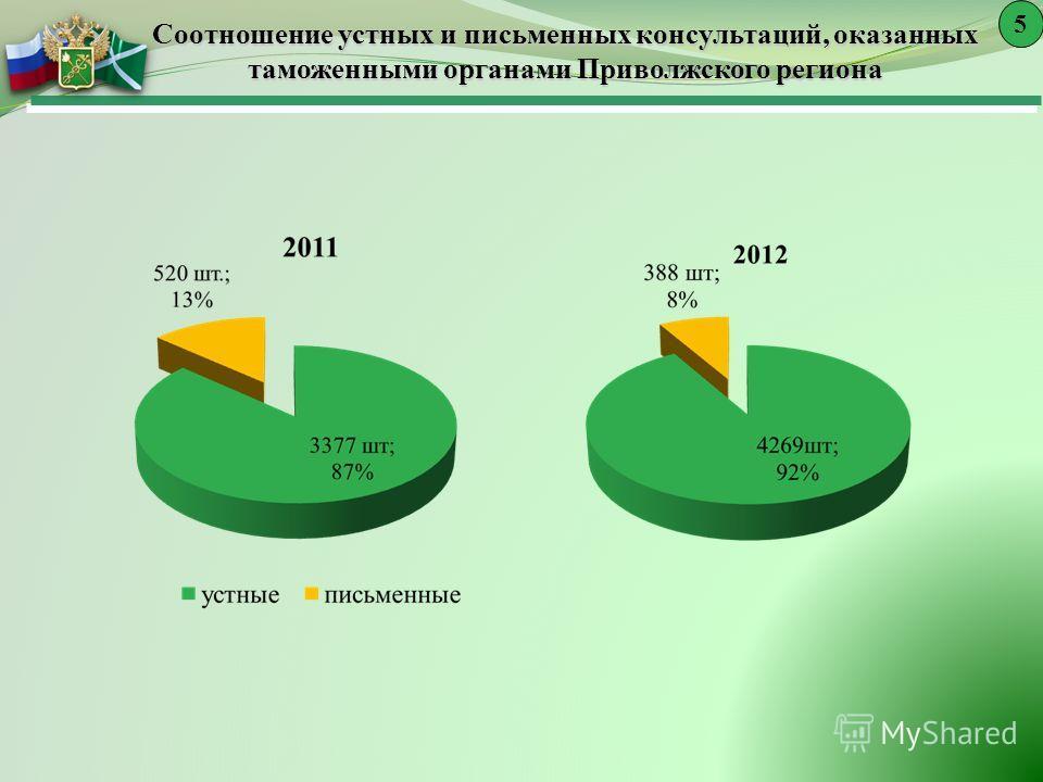 Соотношение устных и письменных консультаций, оказанных таможенными органами Приволжского региона 5