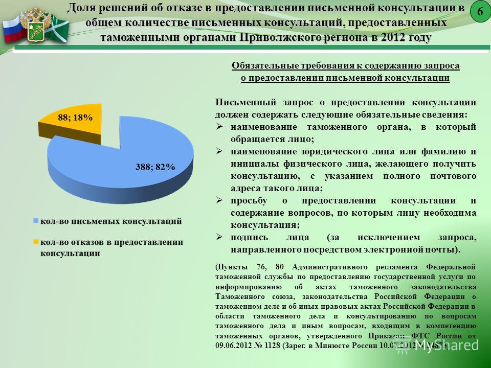 Доля решений об отказе в предоставлении письменной консультации в общем количестве письменных консультаций, предоставленных таможенными органами Приволжского региона в 2012 году 6 Обязательные требования к содержанию запроса о предоставлении письменн