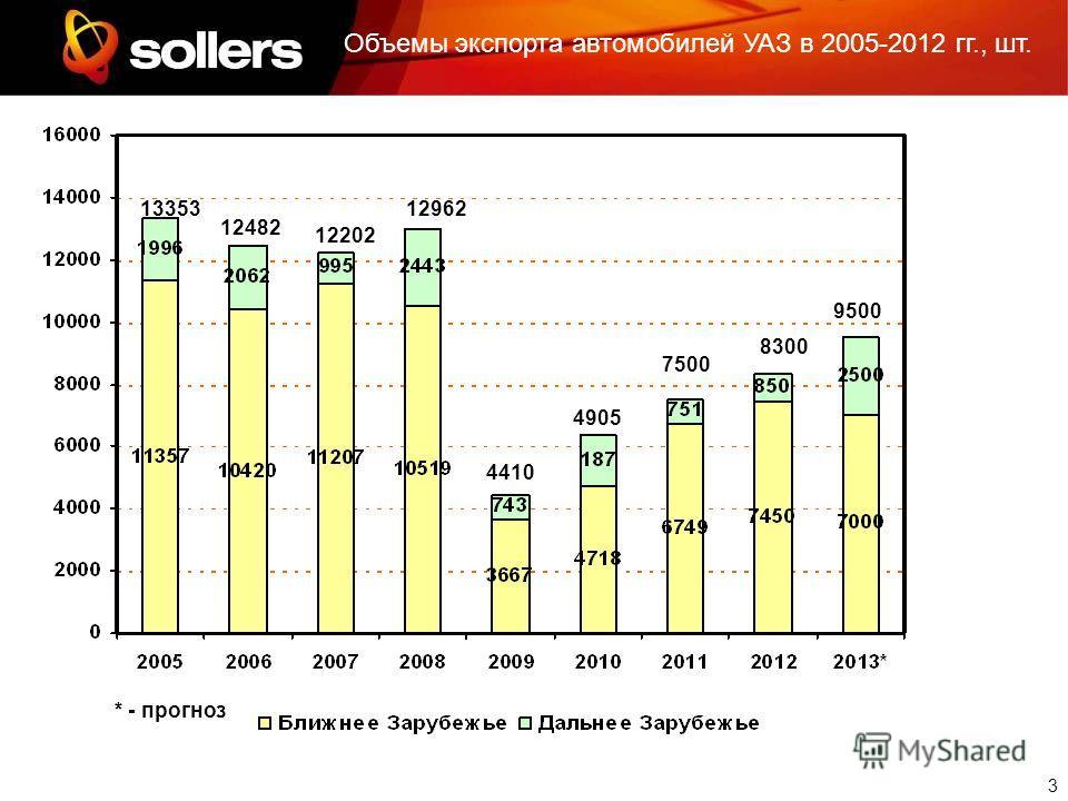 3 13353 12482 12202 12962 4410 4905 7500 * - прогноз Объемы экспорта автомобилей УАЗ в 2005-2012 гг., шт. 8300 9500