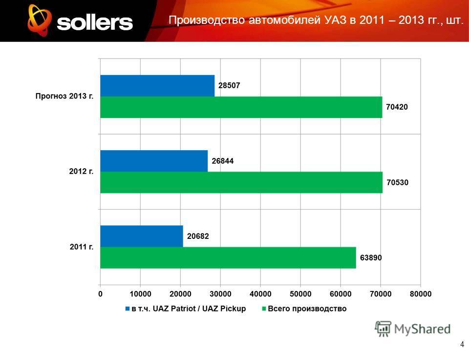 4 Производство автомобилей УАЗ в 2011 – 2013 гг., шт.