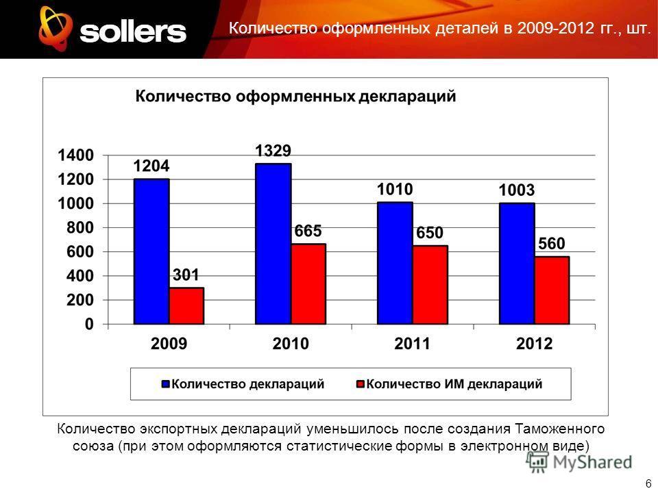 6 Количество оформленных деталей в 2009-2012 гг., шт. Количество экспортных деклараций уменьшилось после создания Таможенного союза (при этом оформляются статистические формы в электронном виде)