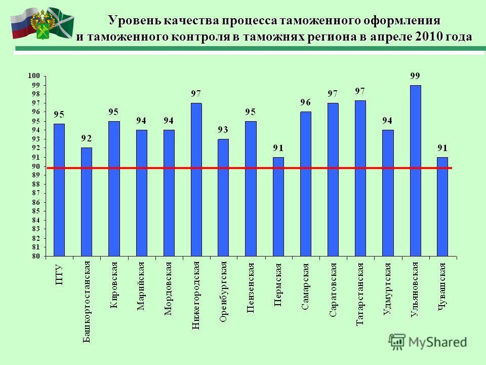 Уровень качества процесса таможенного оформления и таможенного контроля в таможнях региона в апреле 2010 года