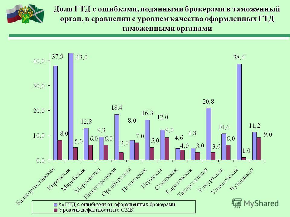 Доля ГТД с ошибками, поданными брокерами в таможенный орган, в сравнении с уровнем качества оформленных ГТД таможенными органами